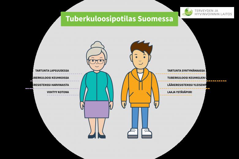 Tyypillinen tuberkuloosipotilas on keski-iältään 72-vuotias suomalainen tai 33-vuotias nuori maahanmuuttaja